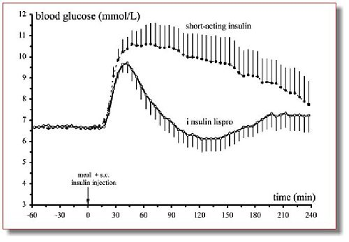 диета при повышенном холестерине у детей